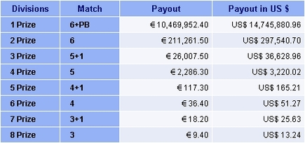 Germany Lotto lottery prizes divisions payout table.