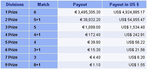 Austrian Lotto Winning Prizes Breakdown Table of March 2011 example draw.